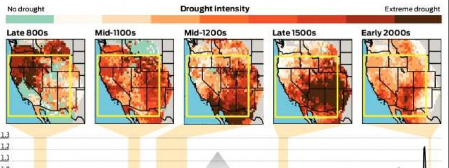 What's a Mega Drought!?