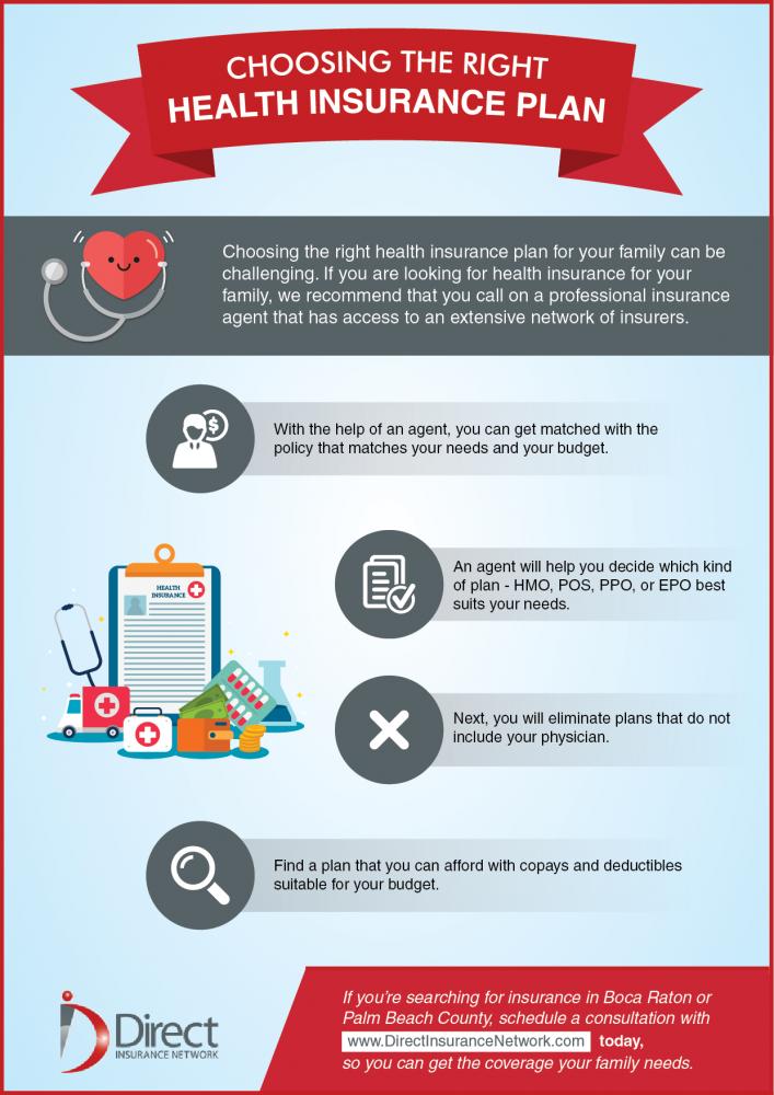 Choosing the right health insurance plan.