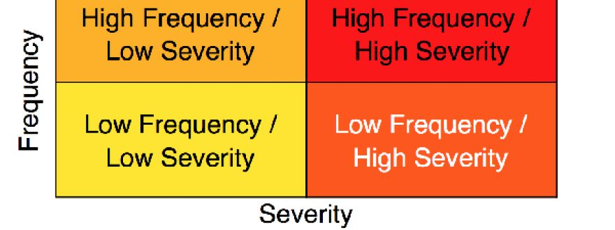 Frequency and Severity